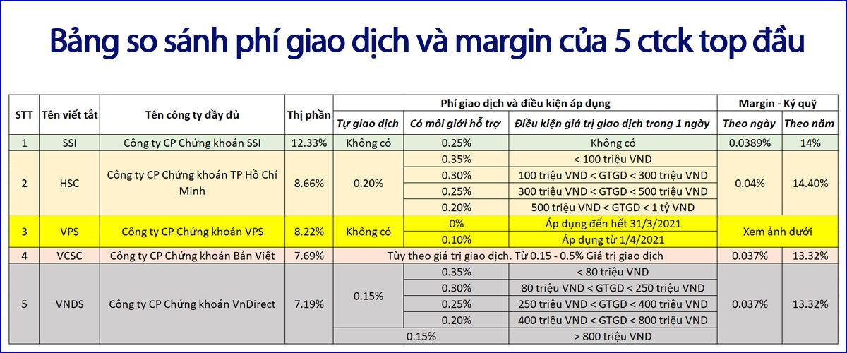 Bang-so-sanh-phi-giao-dich-VPS để biết nên mở tài khoản chứng khoán ở đâu tốt nhất