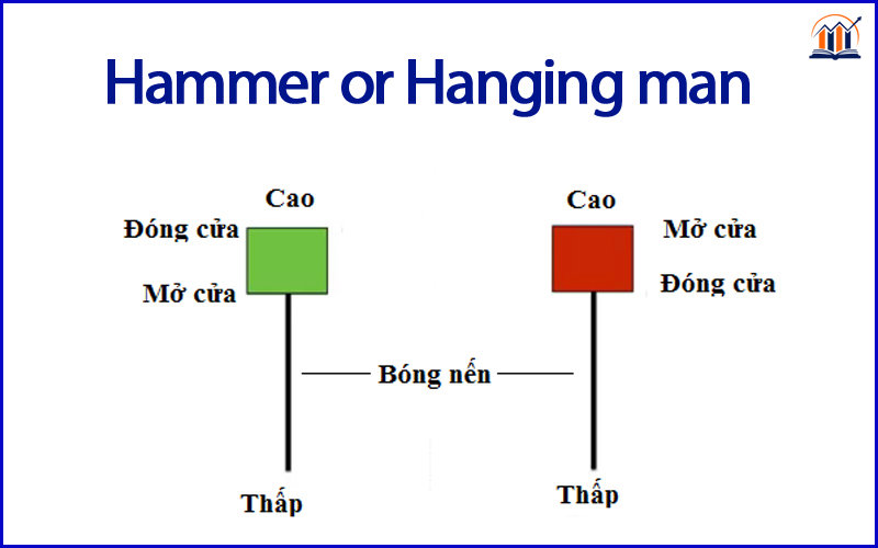 mẫu hammer and hanging man