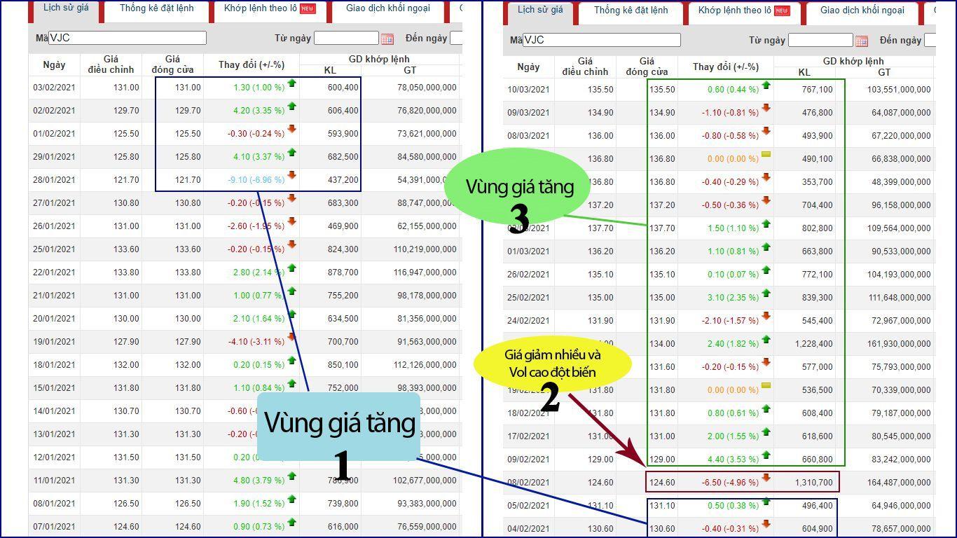 xác định thời điểm mua bán cổ phiếu VJC theo phương pháp dòng tiền