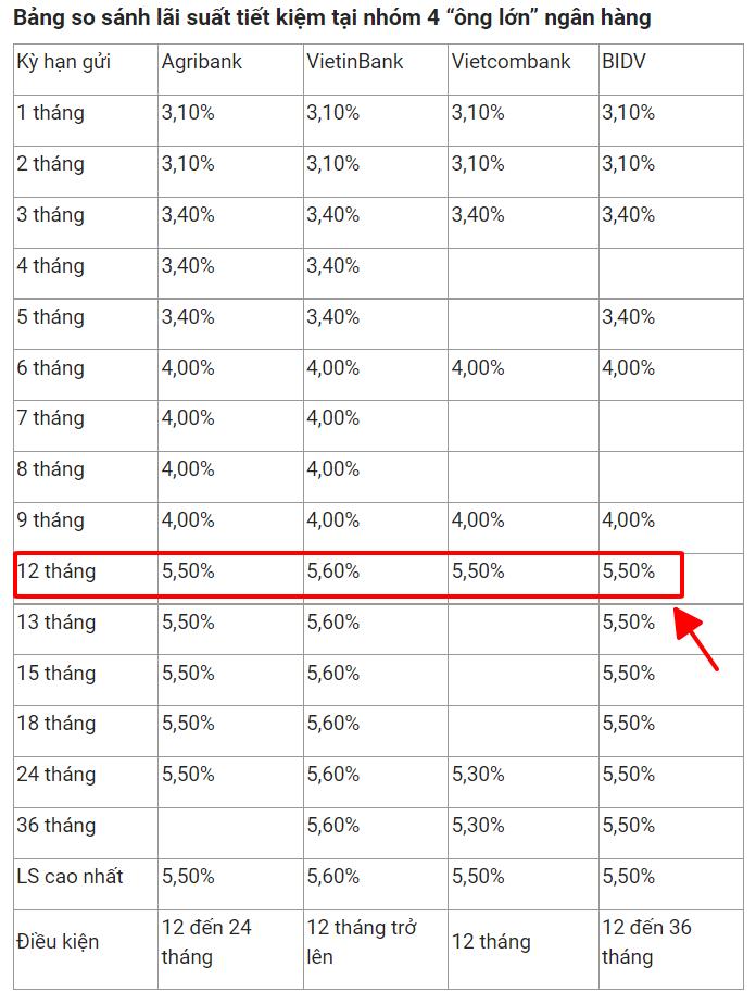 lãi suất của 4 ngân hàng lớn làm cơ sở để tính mức P/E tiêu chuẩn